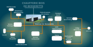 Plan chaufferie bois Besserette